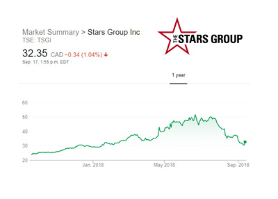 The Stars Group - 1 Year stock chart captured on September 17th, 2018.